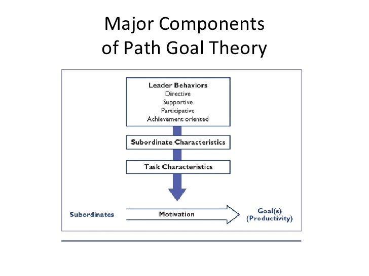path goal theory examples The path-goal theory is about how leaders motivate subordinates to accomplish goals the path-goal theory emphasizes the relationship between the leader's style and the characteristics of the subordinates and work setting (northouse, 2013) the path-goal theory, assumes that subordinates will be.