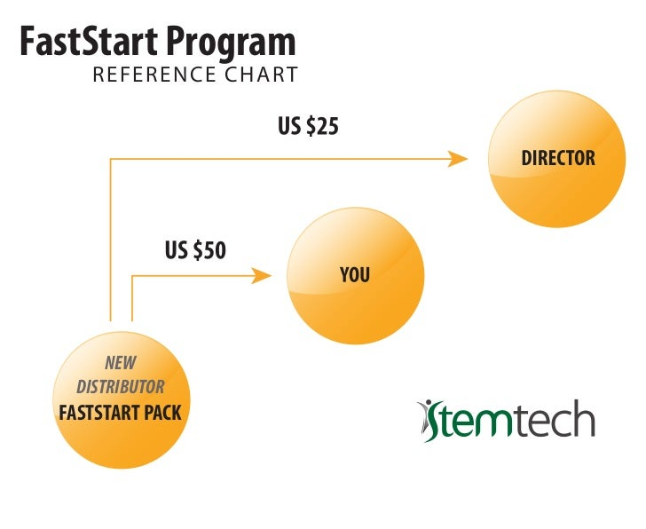 FastStart Program     RE F E R E N C E CHAR T       NEW   DISTRIBUTOR  FASTSTART PACK