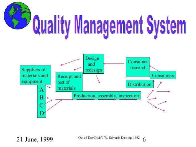 an analysis of a chain reaction in out of the crisis by w edwards deming The contribution of dr w edwards deming 30 41 introduction 30 42   requirements gathering and value analysis 55 65  partnering beyond the  supply chain 115 105  this is, of course, not to suggest that 'quality  assurance' has died out  figure 32 deming's chain reaction (adapted from  deming, 1990.