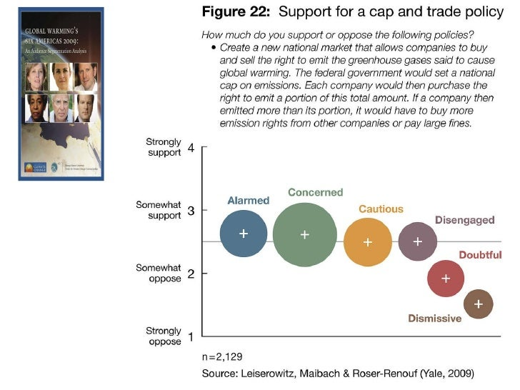 "Support for a ""cap and trade"" emissions policy"