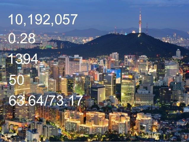 10,192,057 0.28 1394 50 63.64/73.17