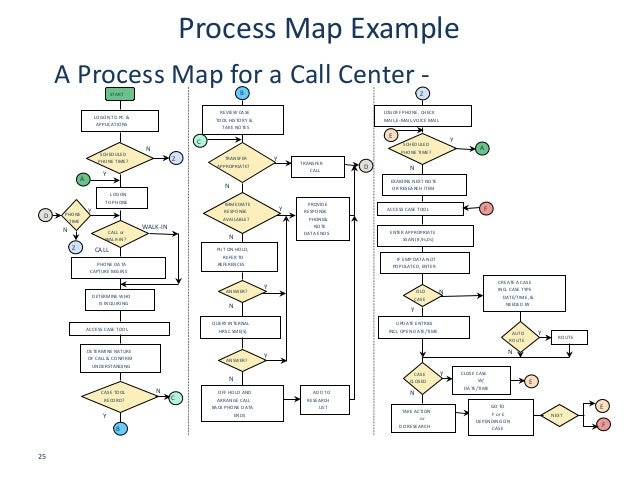 call center process flow diagram | Periodic & Diagrams Science