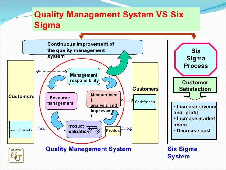 six sigma quality management Start studying six sigma quality  combined the implementation and quality control tools of six sigma with the materials management concept of lean manufacturing.