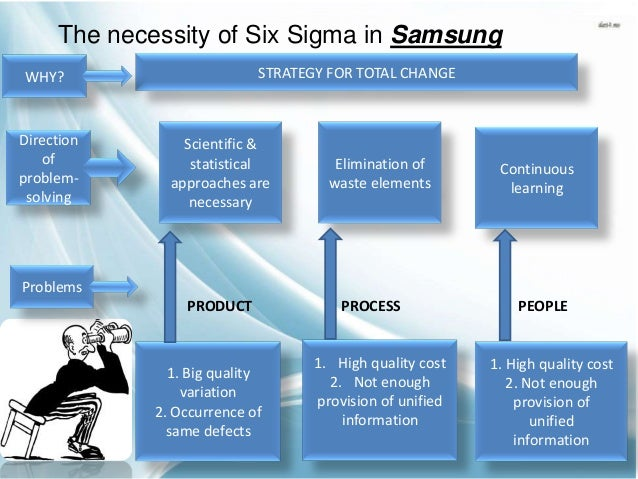 lean six sigma essay Free essay: i introduction six sigma beginnings companies have spent millions of dollars and numerous hours attempting to lower production costs and reduce.