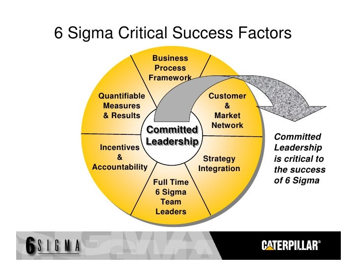 6 sigma methodology