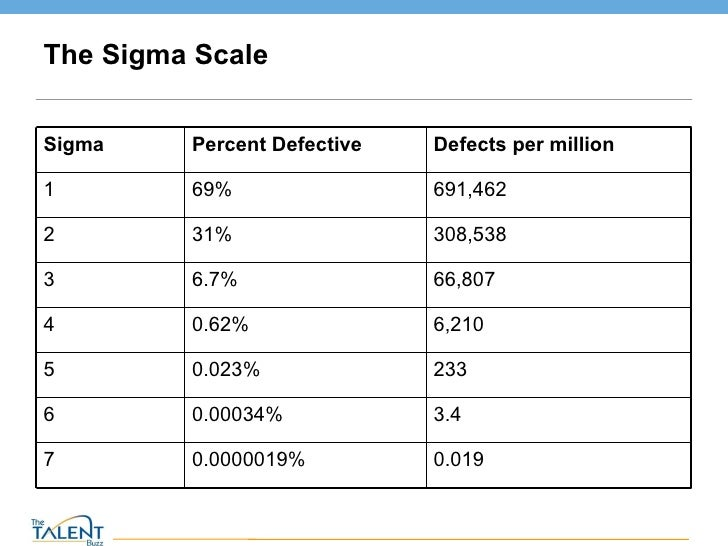 How To Introduce SIX SIGMA Process Optimization