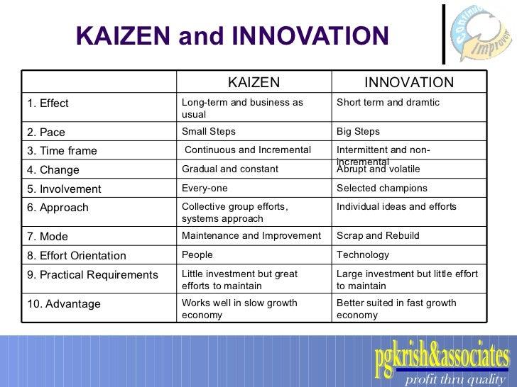 disadvantages of kaizen