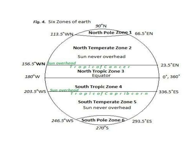 Six zones of earth 1+6=7   2+5=7    3+4=7