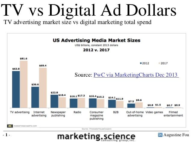 In 2012 TV advertising is $64 billion Digital marketing was $38 billion TV vs Digital Ad DollarsTV advertising market size...