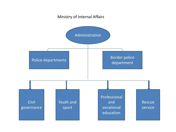 Ministry of Internal Affairs                            Administration                                                 Bor...