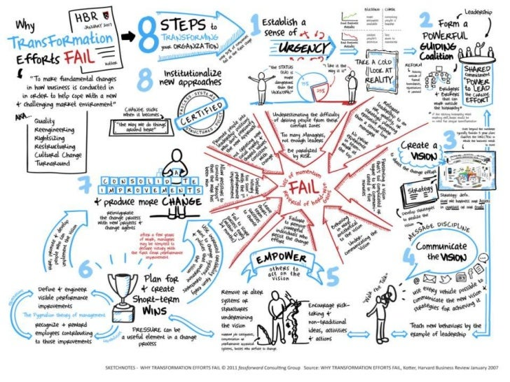 Sketchnotes   why transformation efforts fail