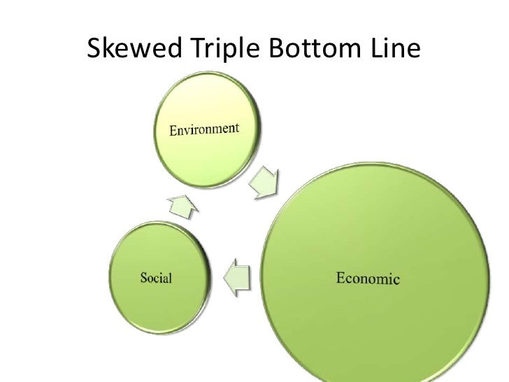 Skewed Triple Bottom Line<br />