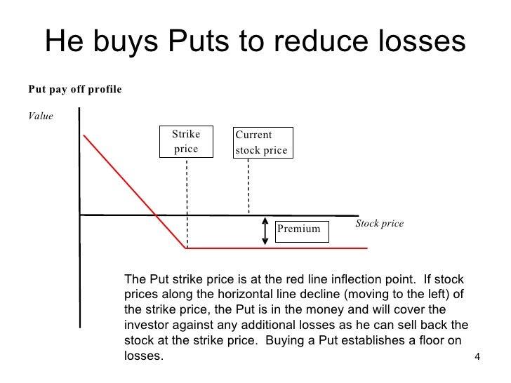 Split strike conversion strategy explained