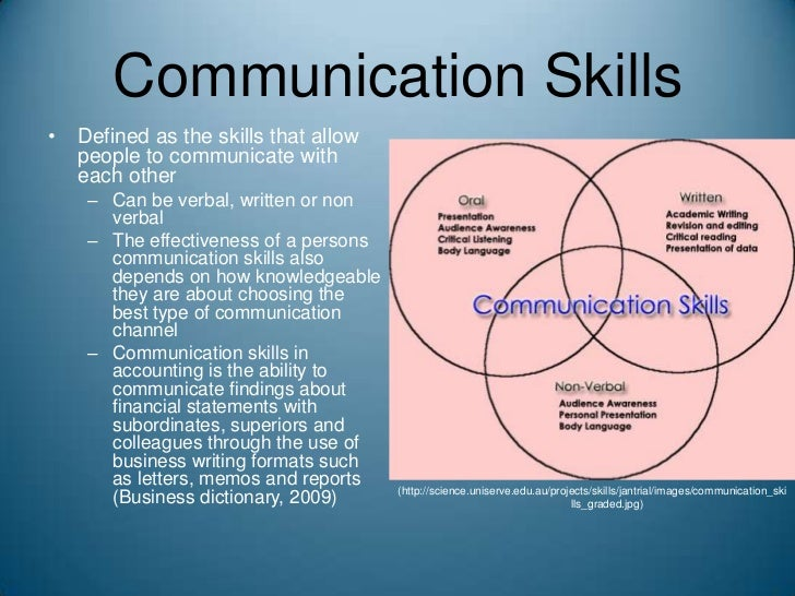 dissertation-communication skills Communication skills are a required for maintaining relationships also when with friends and relatives, good communication skills are needed to avoid confusion, miss-communication and fights etc so, effective communication skills are very important, for sustaining in the society.