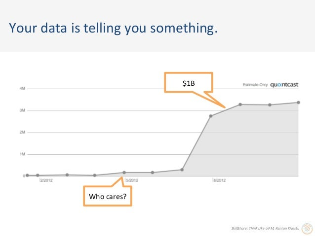 Your data is telling you something.                                                $1B                    ...