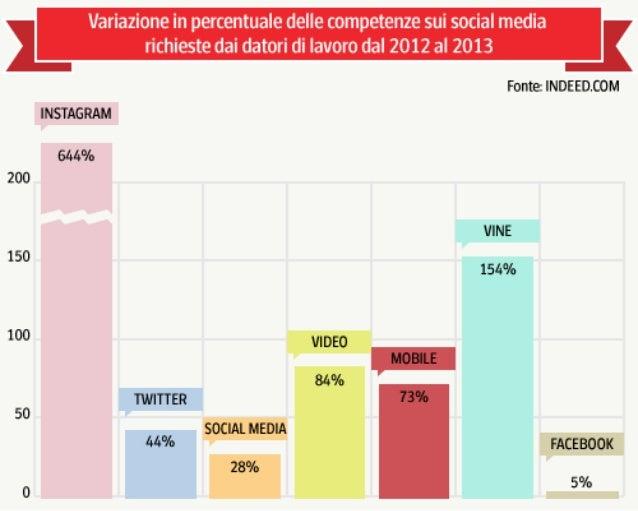 Skills Social favoriscono l'assunzione: i dati di una ricerca 2013