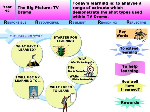 Today's learning is: to analyse aYear    The Big Picture: TV            range of extracts which 12     Drama              ...