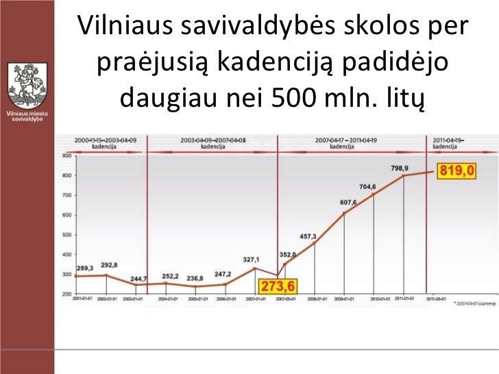 Vilniaus savivaldybės skolų didėjimas ir GPM paskirstymas tarp miestų