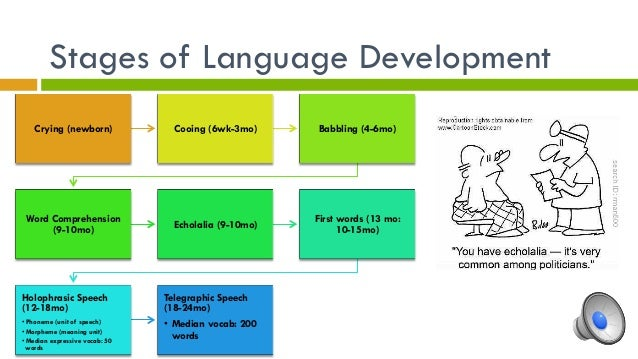 stages of communication development Universally speaking the ages and stages of children's communication development from birth to 5 produced in partnership by.