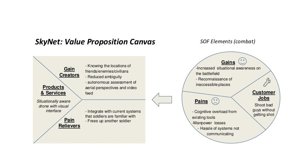 value proposition canvas Required gains these are gains without which a solution wouldn't work for example, the most basic expectation that we have of a smartphone is that we can make a call with it.