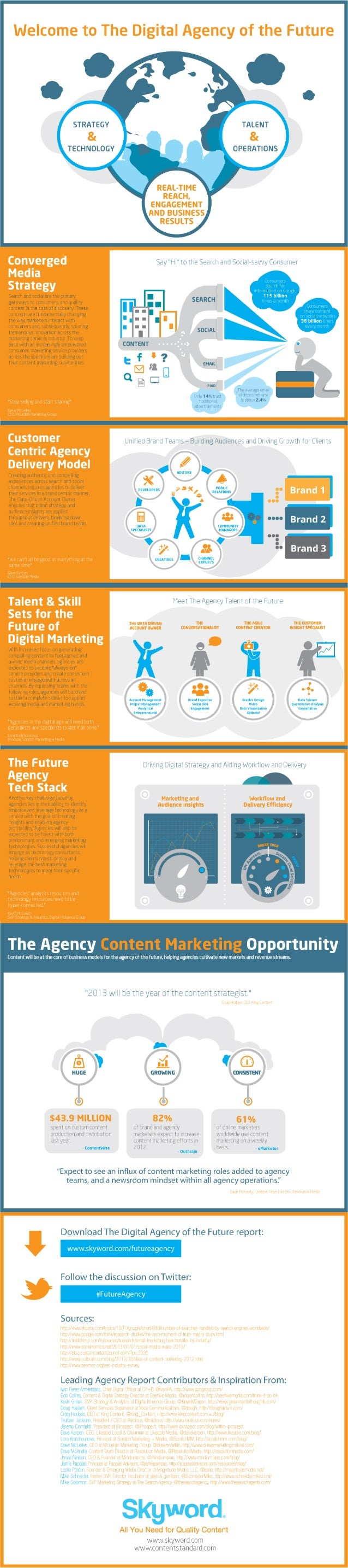 Skyword Digital Agency of The Future Complete Infographic