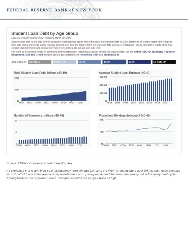 Source: FRBNY Consumer Credit Panel/Equifax As explained in a recent blog post, delinquency rates for student loans are li...