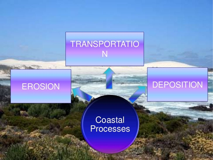 TRANSPORTATIO                NEROSION                   DEPOSITION              Coastal             Processes