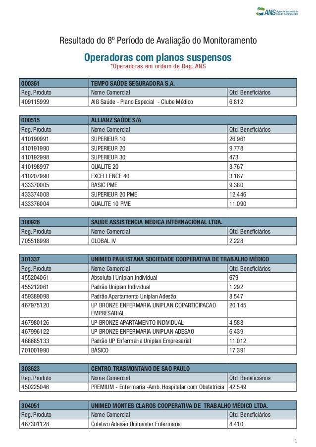 Resultado do 8º Período de Avaliação do Monitoramento  Operadoras com planos suspensos *Operadoras em ordem de Reg. ANS  0...