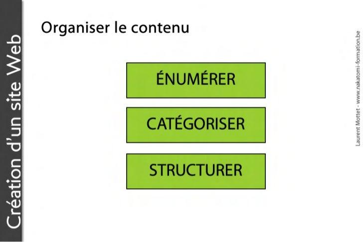 Création d'un site Web                                                         Organiser le contenu                       ...