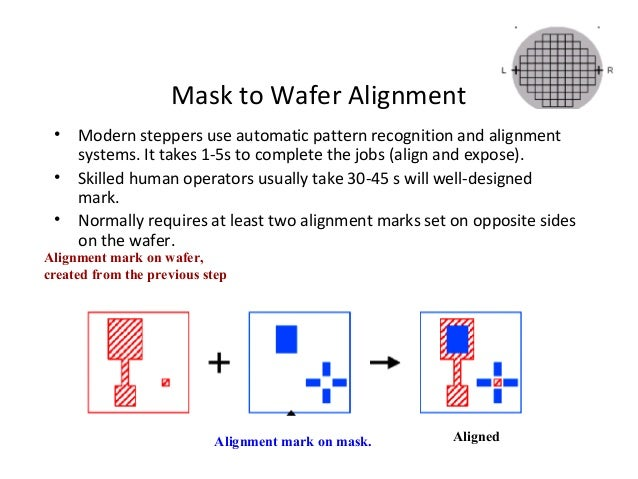 Alignment And Exposure System