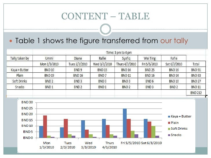CONTENT – TABLE<br />Table 1 shows the figure transferred from our tally<br />
