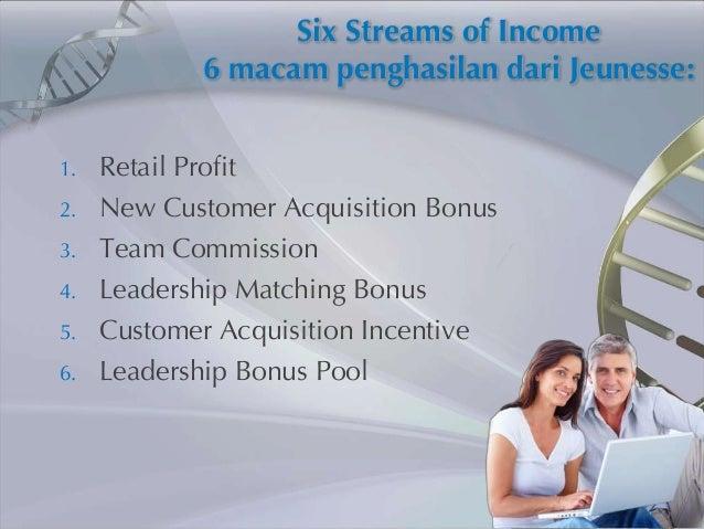Six Streams of Income            6 macam penghasilan dari Jeunesse:1.   Retail Profit2.   New Customer Acquisition Bonus3....