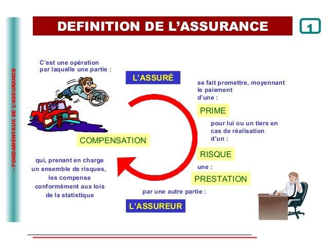 Slide l 39 assurance la gestion des produit assurance for Chambre de l assurance de dommage