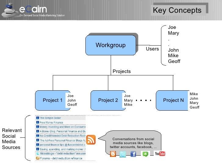 Key Concepts                                                                 Key Concepts                                 ...
