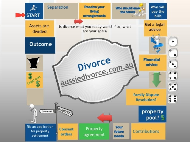 Family Dispute Resolution? Property agreement Outcome Get a legal advice Is divorce what you really want? If so, what are ...