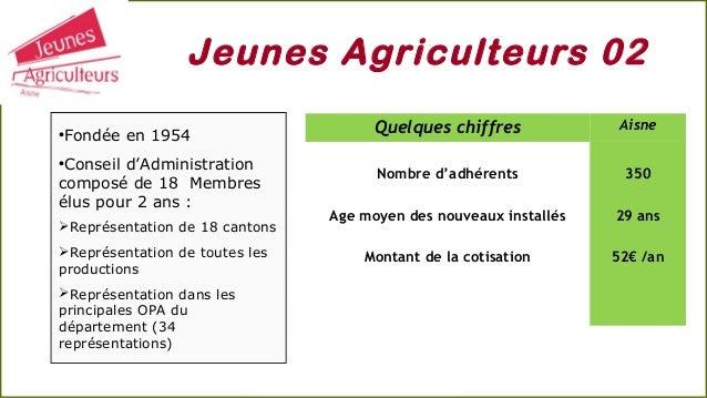 Jeunes Agriculteurs 02 Quelques chiffres Aisne Nombre d'adhérents Age moyen des nouveaux installés Montant de la cotisatio...