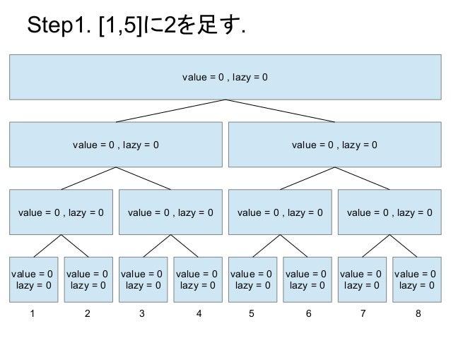 Step1. [1,5]に2を足す.                                     value = 0 , lazy = 0             value = 0 , lazy = 0              ...