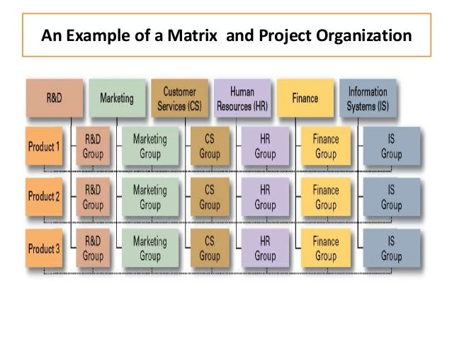 """essay on organizational structure and design This free management essay on essay: organisational structure is perfect for management the author of """"dimensions of organizational design"""" output of."""
