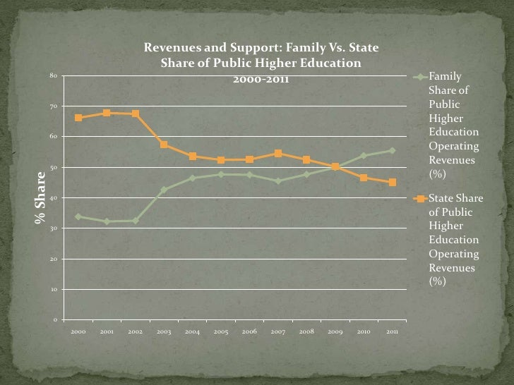 Revenues and Support: Family Vs. State                                      Share of Public Higher Education          80  ...