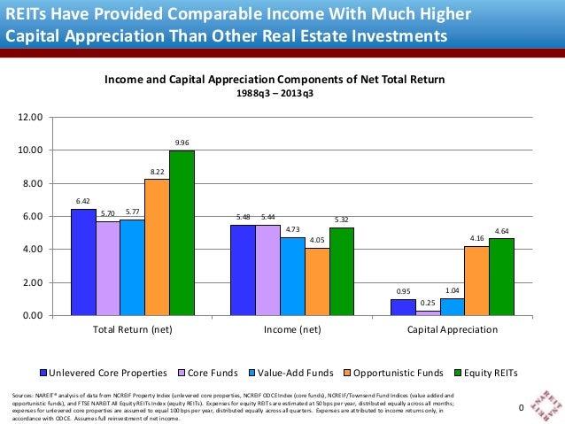 More Income & Capital Appreciation, Listed and Private Real Estate, 1988Q4-2013Q3