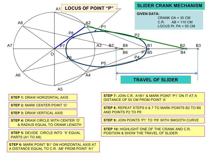 Crank And Slider Uses : Ghrp amravati slider crank chain mechanism