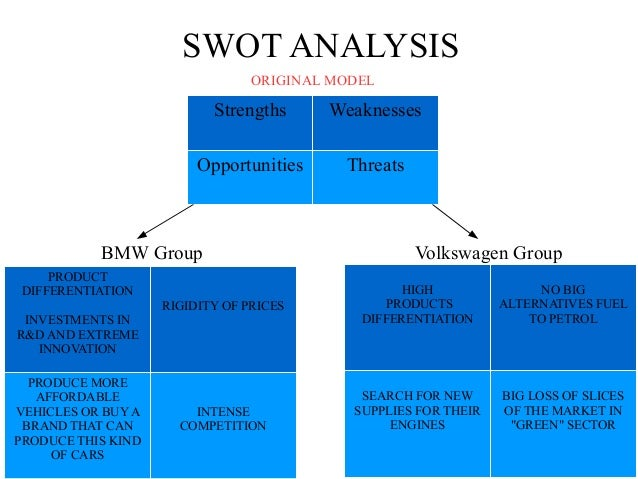 swot on bmw The bmw group is analyzed by conducting a strategic and financial analysis, where several models are applied and however, despite the downturn in the industry, the bmw group has performed porters five forces, the pestel framework and the swot analysis, and models for valuation, hereby the.