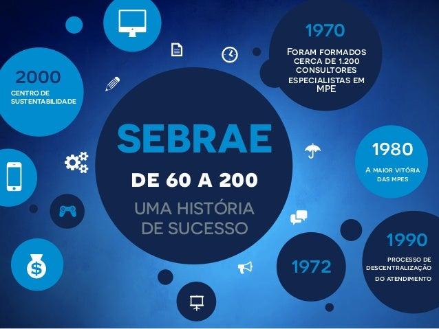 """SEBRAE UMA HISTÓRIA DE SUCESSO de 60 a 200 8 5 $ a ! > """" [K S 9 # Foram formados cerca de 1.200 consultores especialistas ..."""