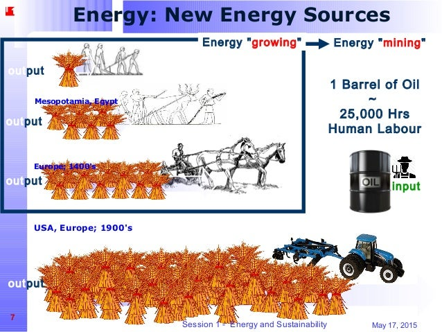 17 мая 2015 года,  7 выход выход выход Энергетика: Новые Источники Энергии выход вход Месопотамию, Египет Европы; 1400-ых США, Европа;...