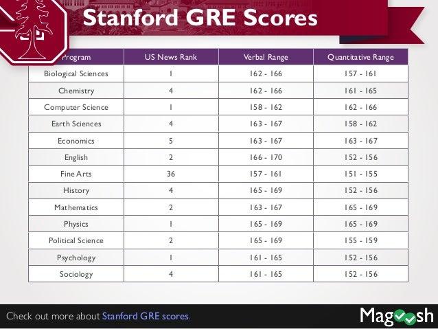 Average GRE scores for top US Universities