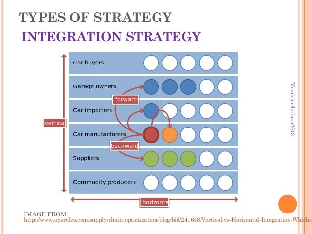 lufthansa horizontal integration strategy Vertical integration and corporate strategy kathryn rudie harrigan academy of management journal (pre-1986) jun 1985 28, 000002 abi/inform global pg 397 reproduced with permission of the copyright owner further reproduction prohibited without permission.