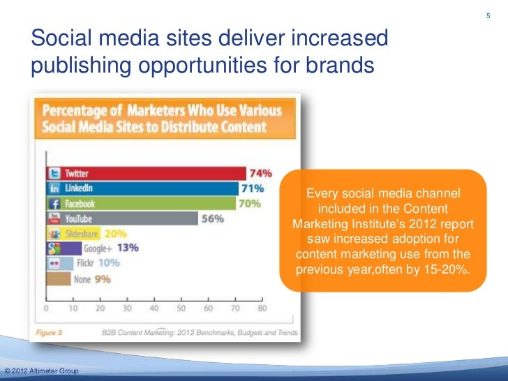 Social content marketing with slideshare