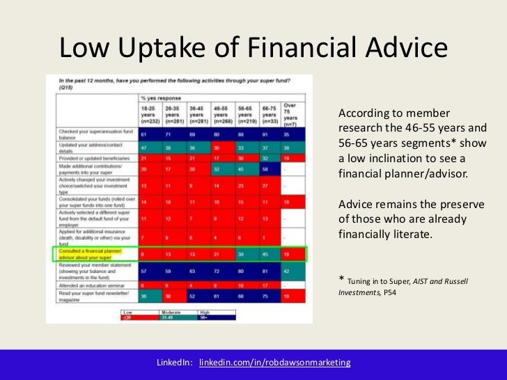 Low uptake of financial advice in Australia