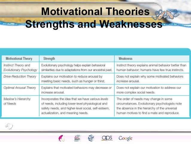 strengths and weaknesses to equity theory The myers-briggs type indicator (mbti) personality framework is a theory of personality types that helps managers with job placement, conflict.