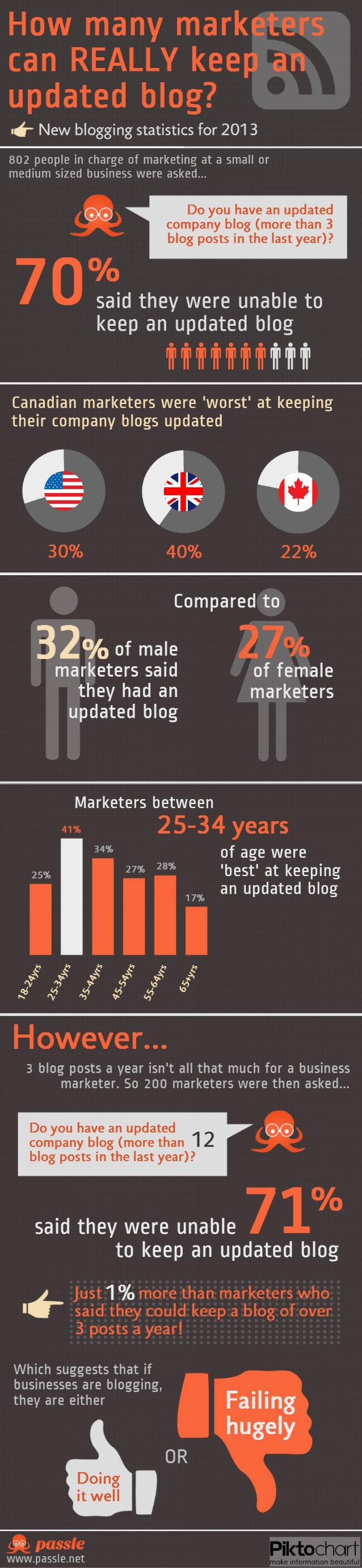 How many marketers really have an updated blog?